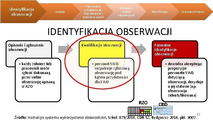 Identyfikacja obserwacji analiza Planowanie wdrażania dz. Naprawczych i stawianie zadań Wdrażanie działań naprawczych Weryfikacja
