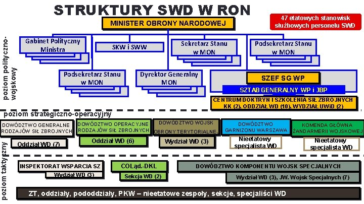 STRUKTURY SWD W RON poziom politycznowojskowy MINISTER OBRONY NARODOWEJ Gabinet Polityczny Ministra SKW i