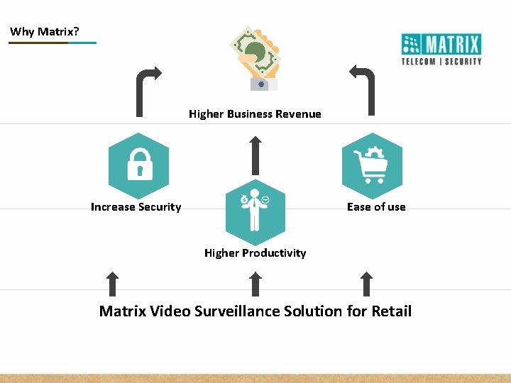 Why Matrix? Higher Business Revenue Increase Security Ease of use Higher Productivity Matrix Video