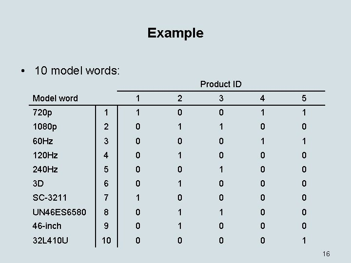 Example • 10 model words: Product ID Model word 1 2 3 4 5