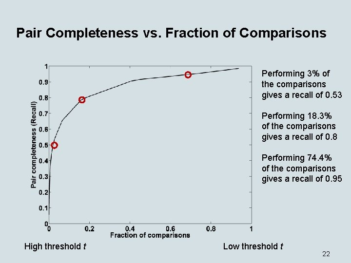 Pair Completeness vs. Fraction of Comparisons Performing 3% of the comparisons gives a recall