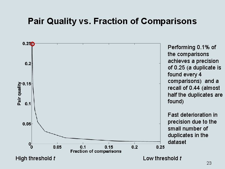 Pair Quality vs. Fraction of Comparisons Performing 0. 1% of the comparisons achieves a