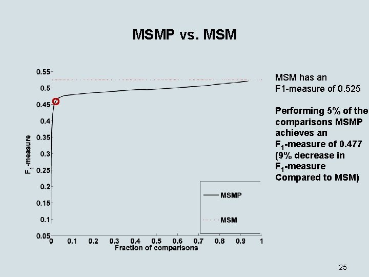 MSMP vs. MSM has an F 1 -measure of 0. 525 Performing 5% of