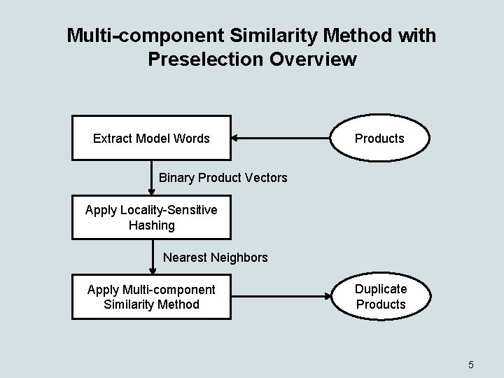 Multi-component Similarity Method with Preselection Overview Extract Model Words Products Binary Product Vectors Apply