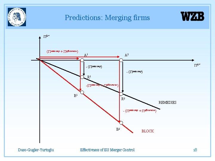 Predictions: Merging firms PD* (Panticomp + Pefficiencies) A 1 A 2 PA* - (Panticomp)
