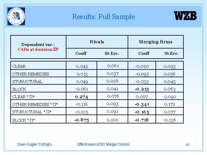 Results: Full Sample Dependent var. : CARs at decision PA Rivals Merging firms Coeff
