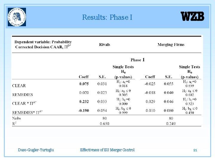 Results: Phase I Duso-Gugler-Yurtoglu Effectivness of EU Merger Control 21