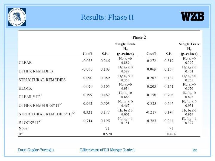 Results: Phase II Duso-Gugler-Yurtoglu Effectivness of EU Merger Control 22
