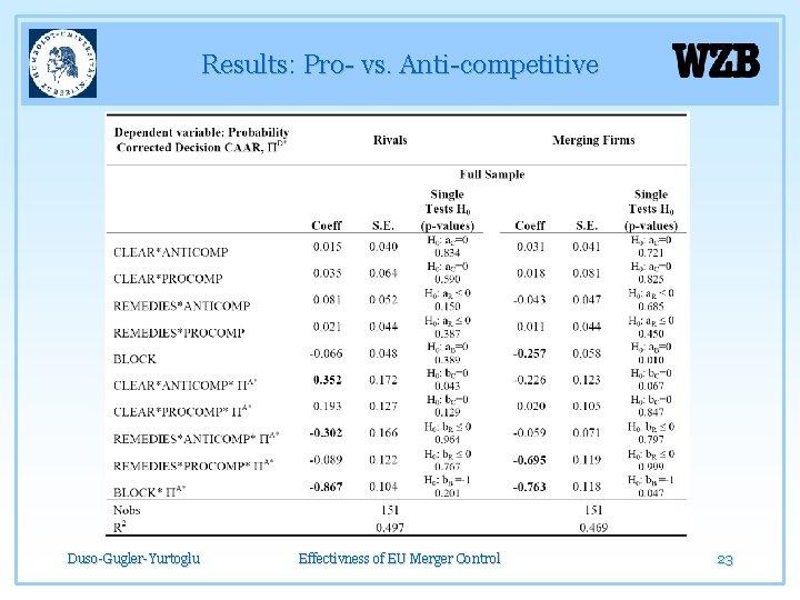 Results: Pro- vs. Anti-competitive Duso-Gugler-Yurtoglu Effectivness of EU Merger Control 23