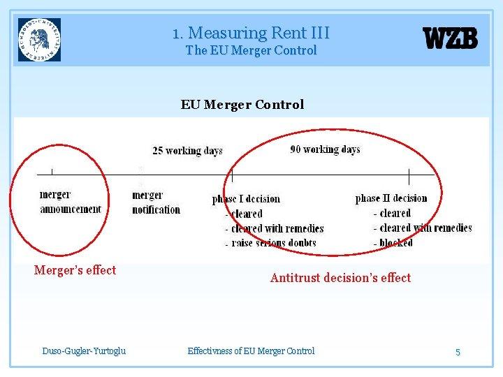 1. Measuring Rent III The EU Merger Control Merger's effect Duso-Gugler-Yurtoglu Antitrust decision's effect