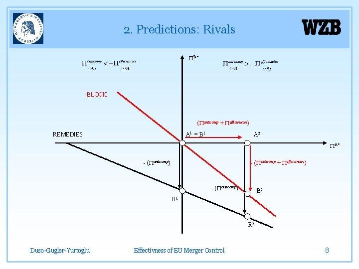 2. Predictions: Rivals PD* BLOCK (Panticomp + Pefficiencies) REMEDIES A 1 = B 1