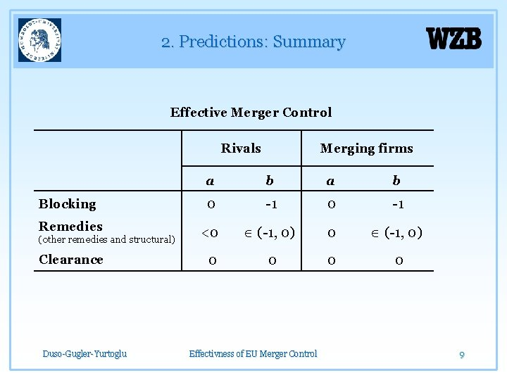 2. Predictions: Summary Effective Merger Control Rivals Merging firms a b Blocking 0 -1