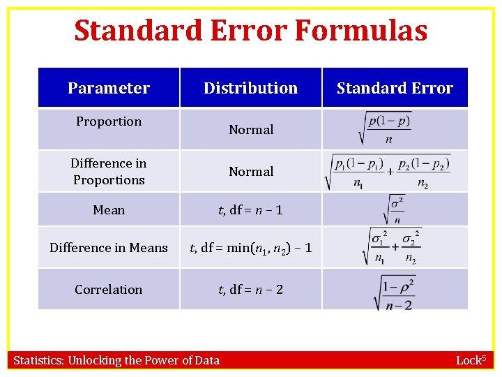 Standard Error Formulas Parameter Distribution Proportion Standard Error Normal Difference in Proportions Normal Mean
