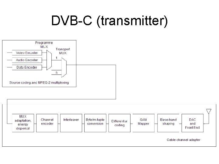 DVB-C (transmitter)