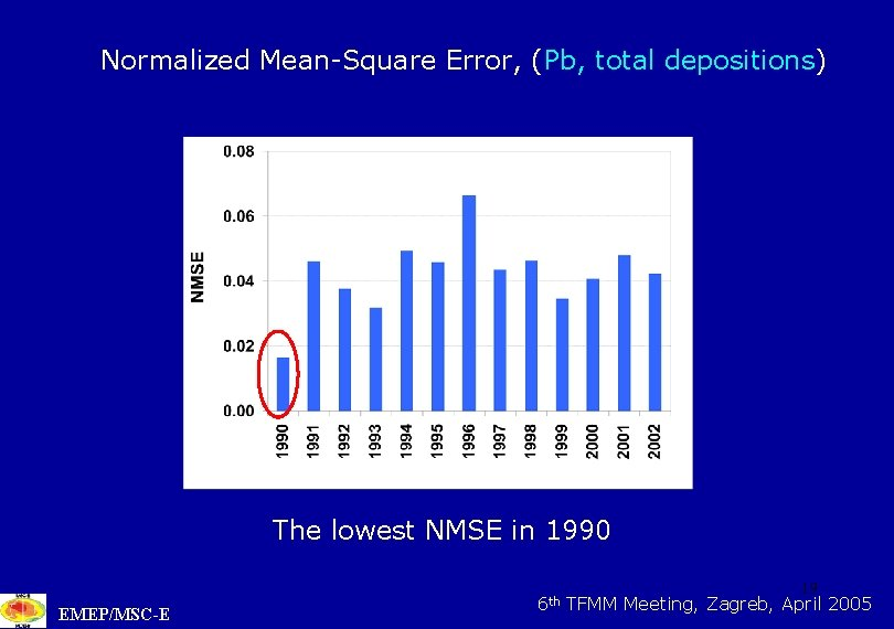 Normalized Mean-Square Error, (Pb, total depositions) The lowest NMSE in 1990 EMEP/MSC-E 6 th