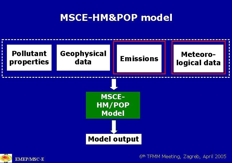 MSCE-HM&POP model Pollutant properties Geophysical data Emissions Meteorological data MSCEHM/POP Model output EMEP/MSC-E 6