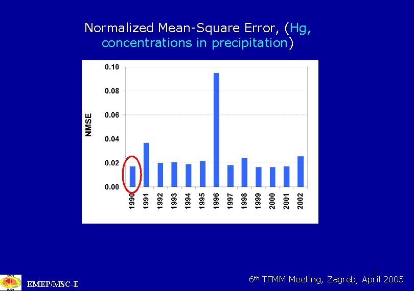 Normalized Mean-Square Error, (Hg, concentrations in precipitation) EMEP/MSC-E 6 th 21 TFMM Meeting, Zagreb,