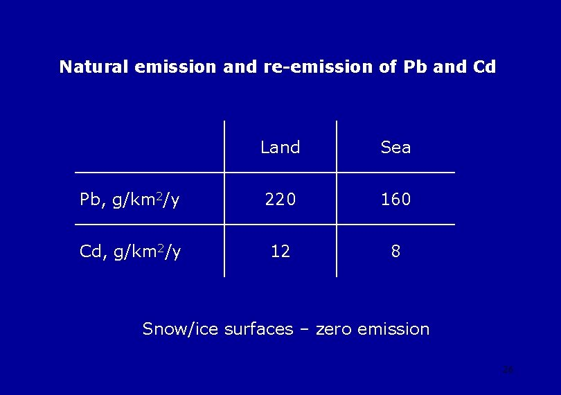 Natural emission and re-emission of Pb and Cd Land Sea Pb, g/km 2/y 220