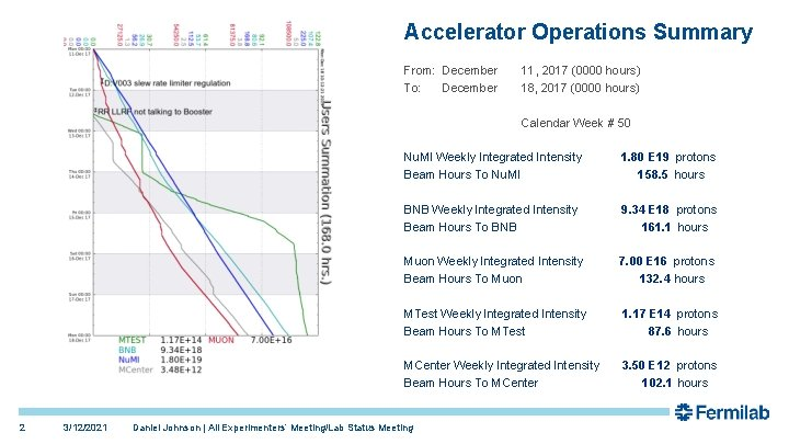 Accelerator Operations Summary From: December To: December 11, 2017 (0000 hours) 18, 2017 (0000