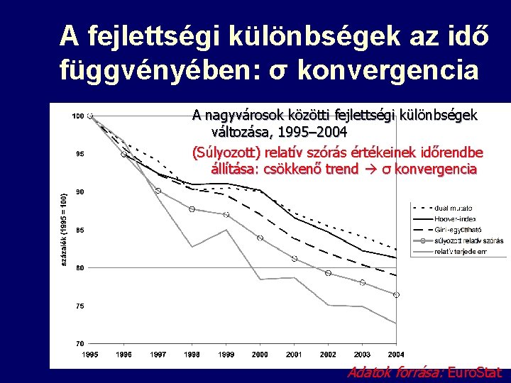 A fejlettségi különbségek az idő függvényében: σ konvergencia A nagyvárosok közötti fejlettségi különbségek változása,