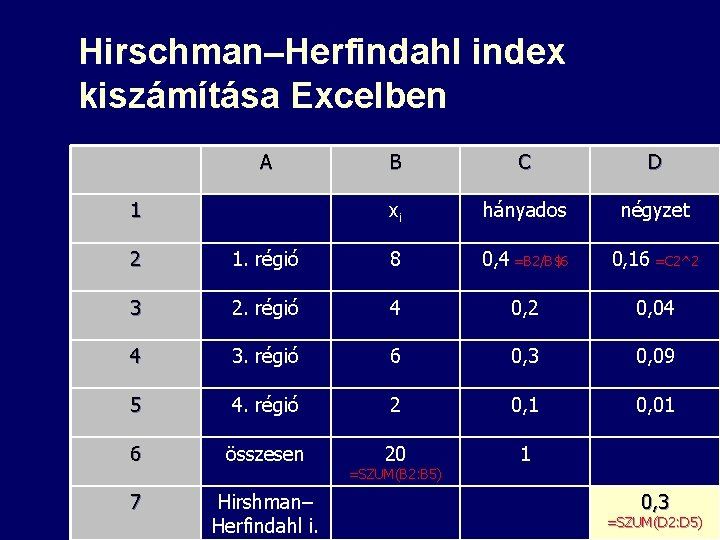 Hirschman–Herfindahl index kiszámítása Excelben A 1 B C D xi hányados négyzet 2 1.