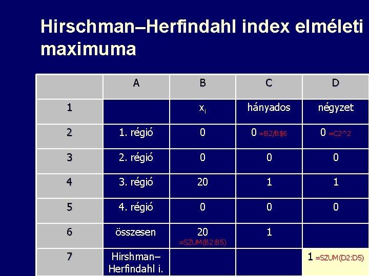 Hirschman–Herfindahl index elméleti maximuma A 1 B C D xi hányados négyzet 2 1.