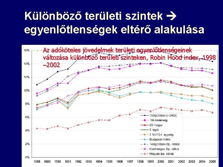 Különböző területi szintek egyenlőtlenségek eltérő alakulása n Az adóköteles jövedelmek területi egyenlőtlenségeinek változása különböző
