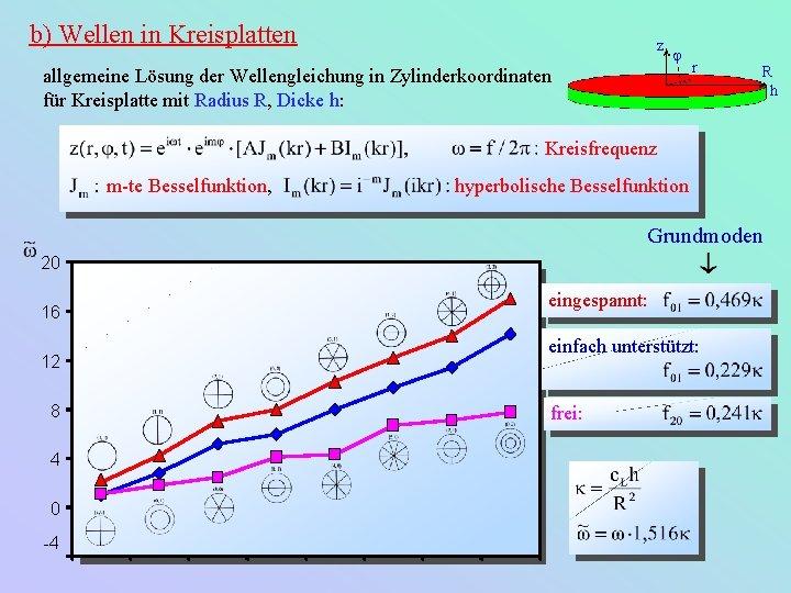 b) Wellen in Kreisplatten z j allgemeine Lösung der Wellengleichung in Zylinderkoordinaten für Kreisplatte