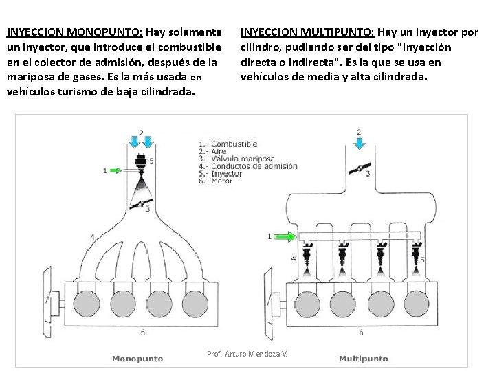 INYECCION MONOPUNTO: Hay solamente un inyector, que introduce el combustible en el colector de