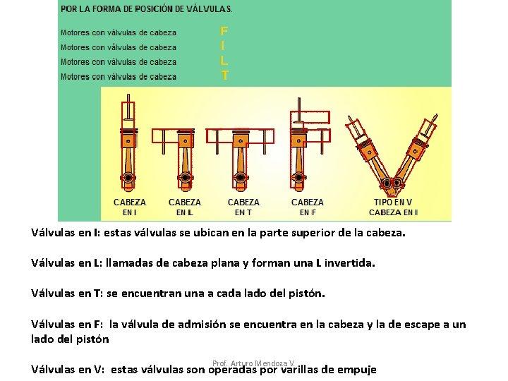 Válvulas en I: estas válvulas se ubican en la parte superior de la cabeza.