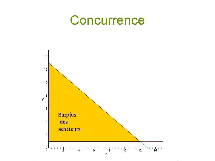 Concurrence Surplus des acheteurs