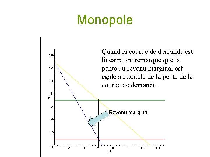 Monopole Quand la courbe de demande est linéaire, on remarque la pente du revenu