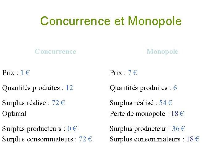 Concurrence et Monopole Concurrence Monopole Prix : 1 € Prix : 7 € Quantités