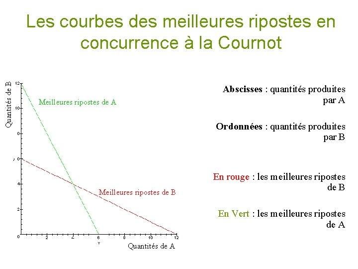 Quantités de B Les courbes des meilleures ripostes en concurrence à la Cournot Meilleures