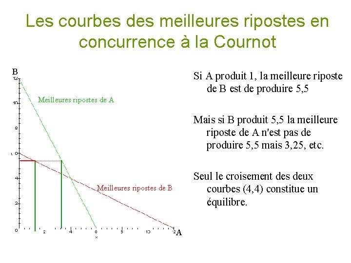 Les courbes des meilleures ripostes en concurrence à la Cournot B Meilleures ripostes de