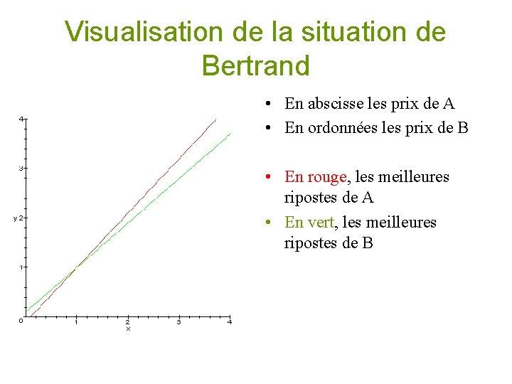 Visualisation de la situation de Bertrand • En abscisse les prix de A •