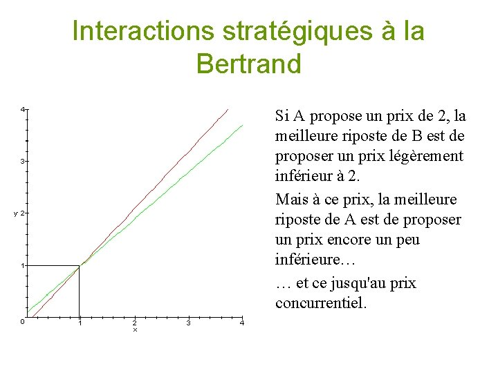 Interactions stratégiques à la Bertrand • Si A propose un prix de 2, la