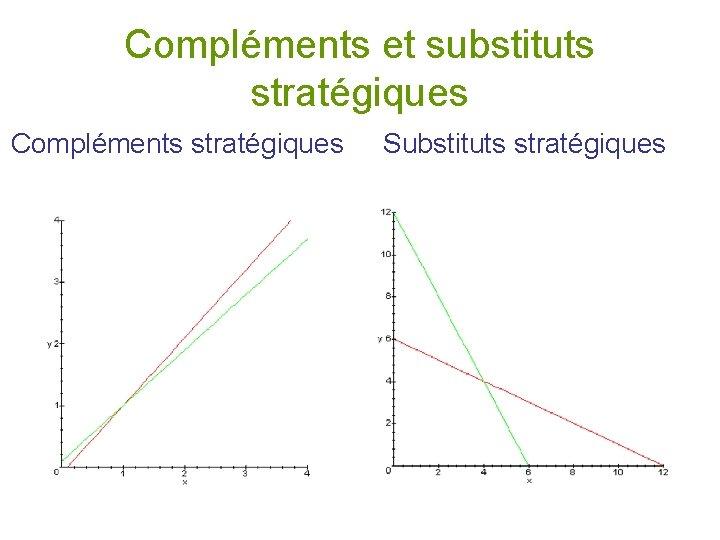 Compléments et substituts stratégiques Compléments stratégiques Substituts stratégiques