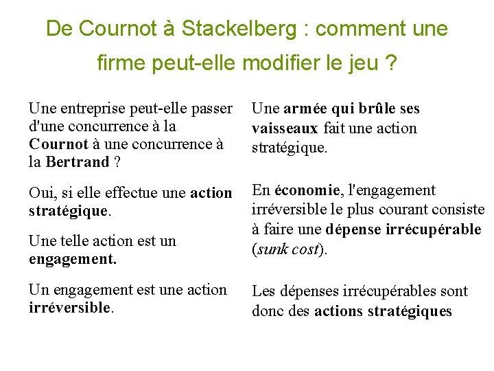 De Cournot à Stackelberg : comment une firme peut-elle modifier le jeu ? Une