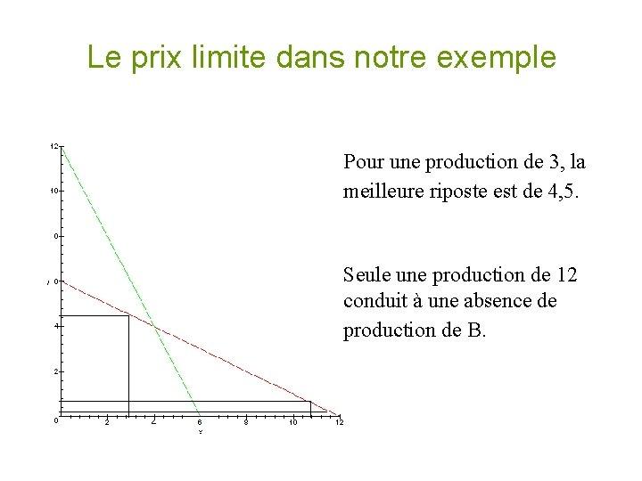 Le prix limite dans notre exemple Pour une production de 3, la meilleure riposte