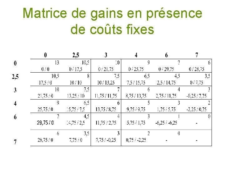 Matrice de gains en présence de coûts fixes