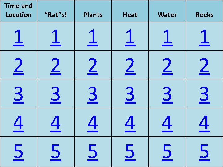 """Time and Location """"Rat""""s! Plants Heat Water Rocks 1 2 3 4 5 1"""