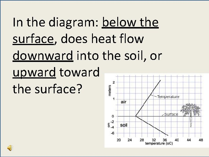 In the diagram: below the surface, does heat flow downward into the soil, or