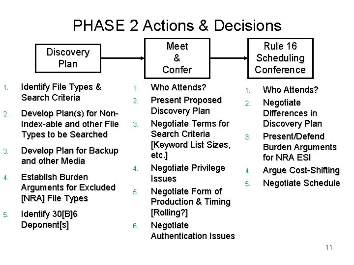 PHASE 2 Actions & Decisions Meet & Confer Discovery Plan 1. 2. 3. 4.