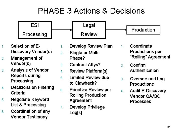 PHASE 3 Actions & Decisions 1. 2. 3. 4. 5. 6. ESI Legal Processing