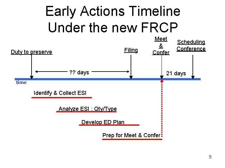 Early Actions Timeline Under the new FRCP Filing Duty to preserve Meet & Confer