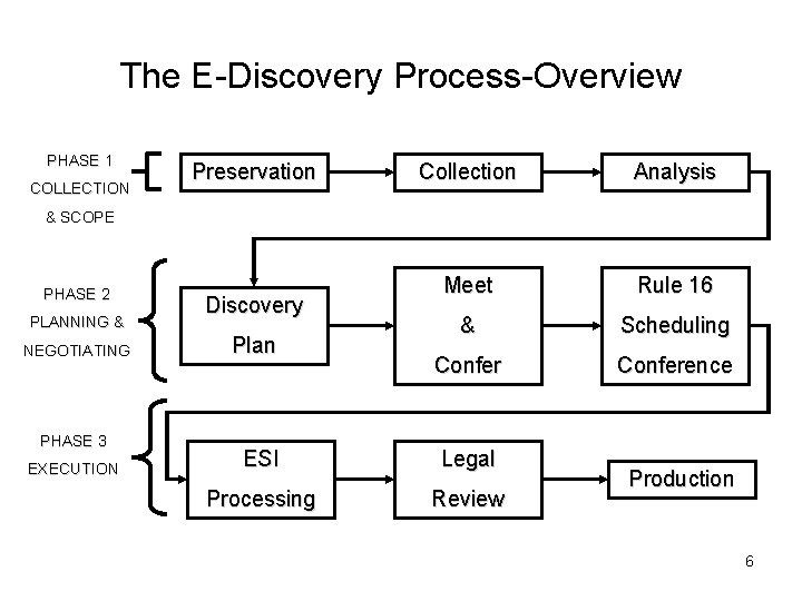 The E-Discovery Process-Overview PHASE 1 COLLECTION Preservation Collection Analysis Meet Rule 16 & Scheduling