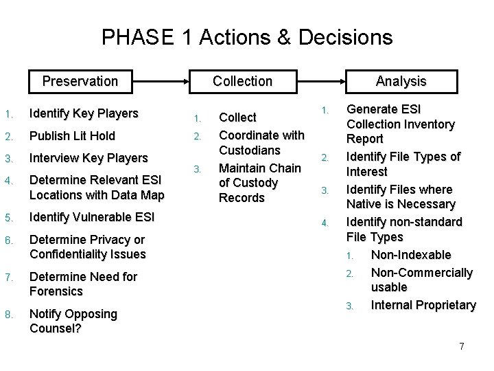 PHASE 1 Actions & Decisions Preservation Collection 1. Identify Key Players 1. 2. Publish