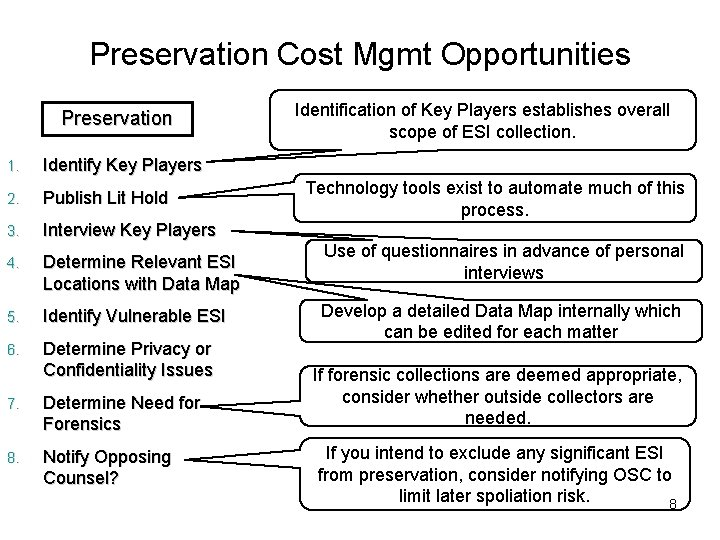 Preservation Cost Mgmt Opportunities Preservation 1. Identify Key Players 2. Publish Lit Hold 3.