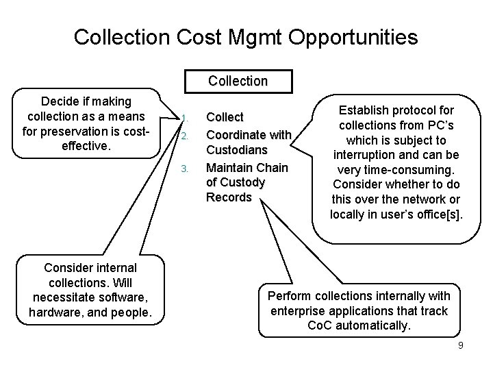 Collection Cost Mgmt Opportunities Collection Decide if making collection as a means for preservation